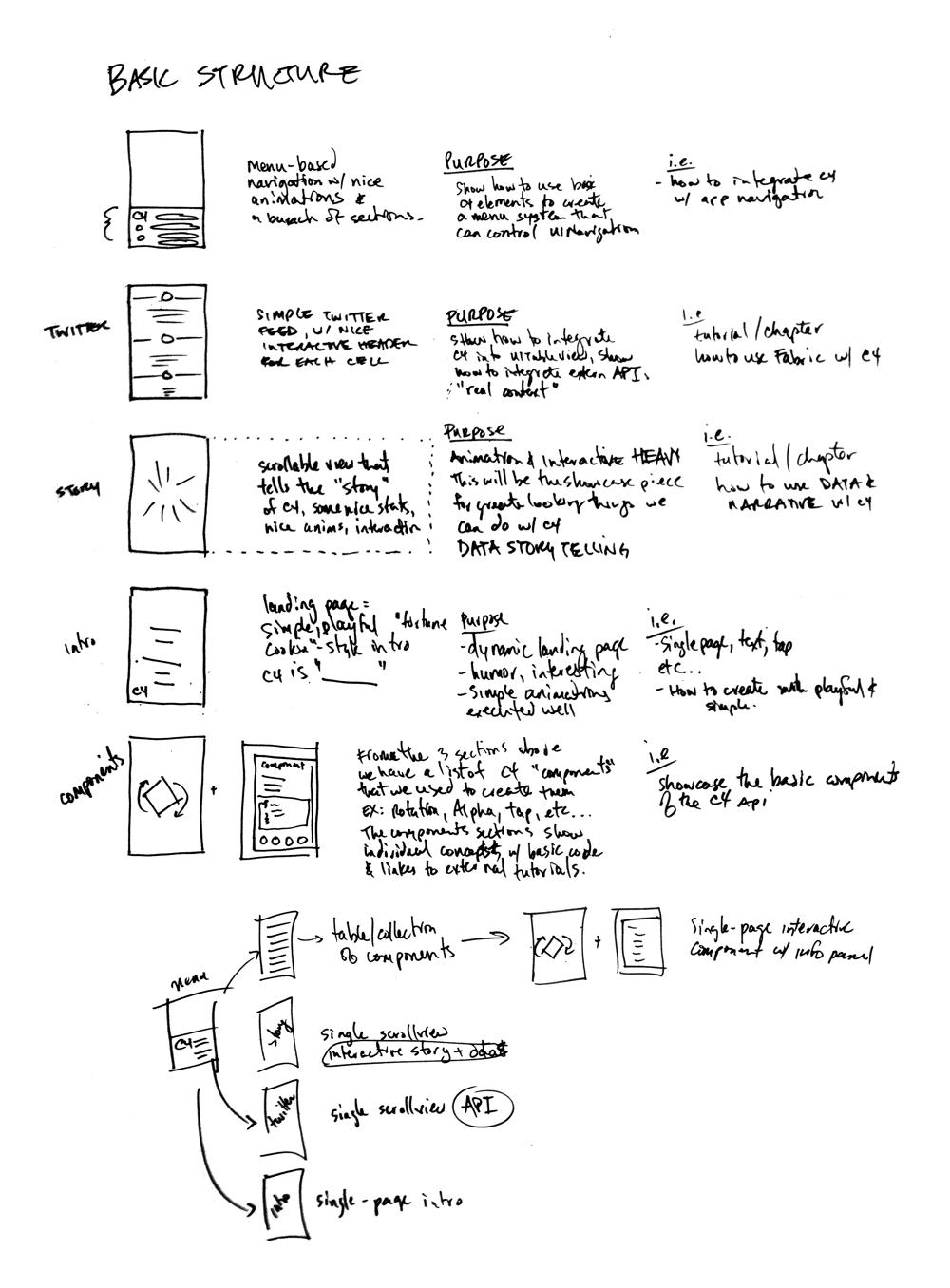 关于如何架构 C4 例子的应用程序的手稿
